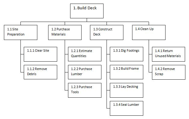 an example of a simple work breakdown structure for building a - work breakdown structure template