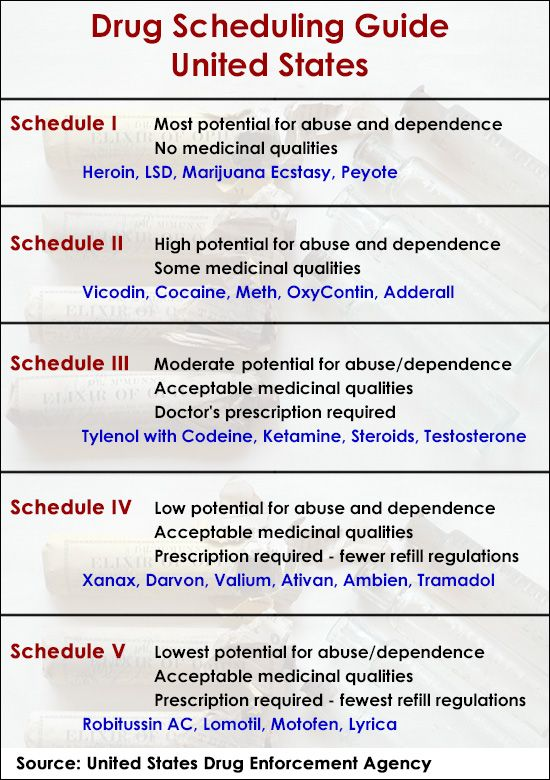 A Brief Guide to Drug Scheduling in the United States Nurse - drug classification chart