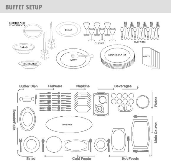 catering set up diagram