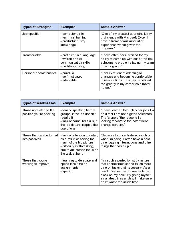 job weaknesses examples