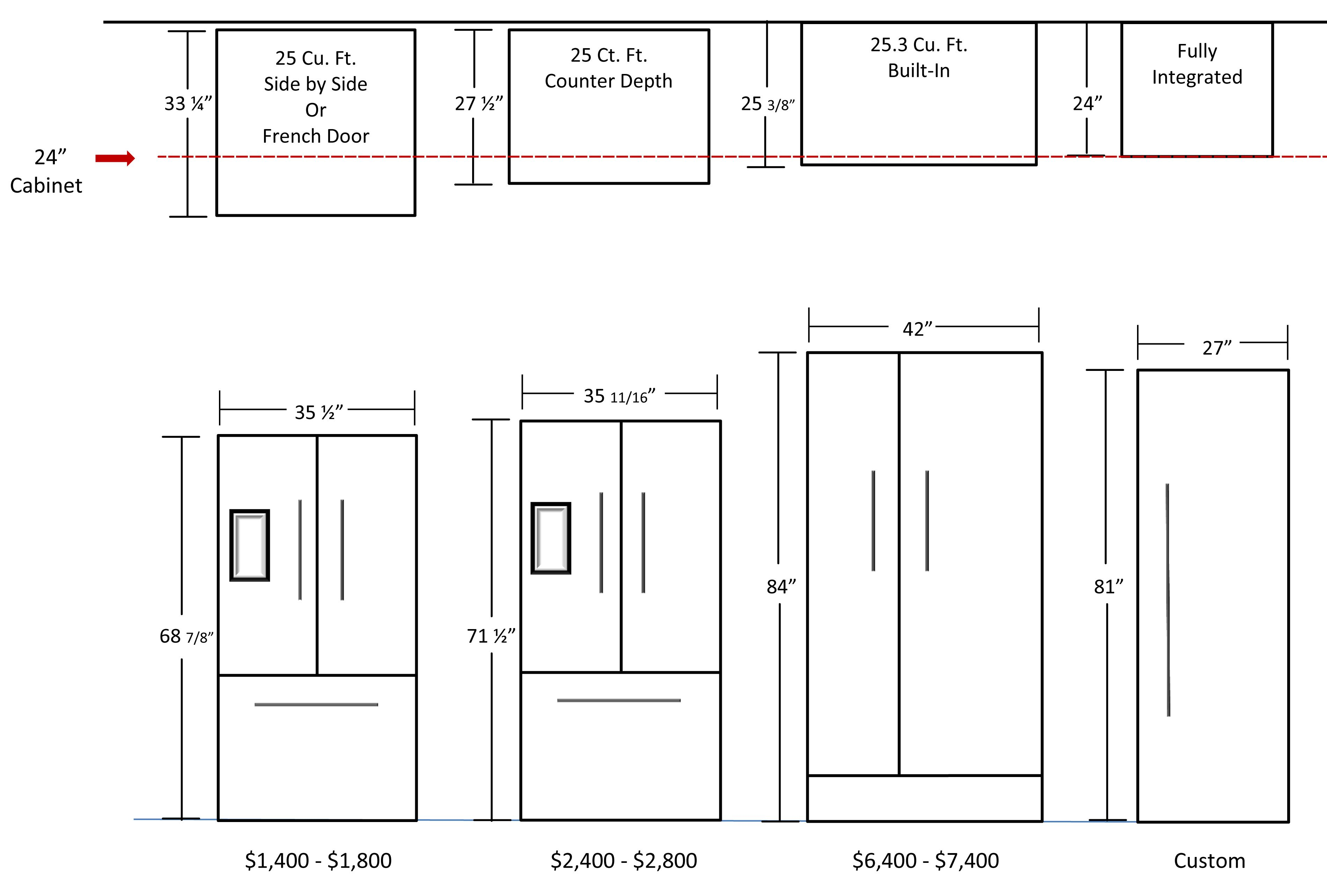 What Is Standard Height For Kitchen Cabinets Standard Cabinet Width For Refrigerator Cabinets Matttroy