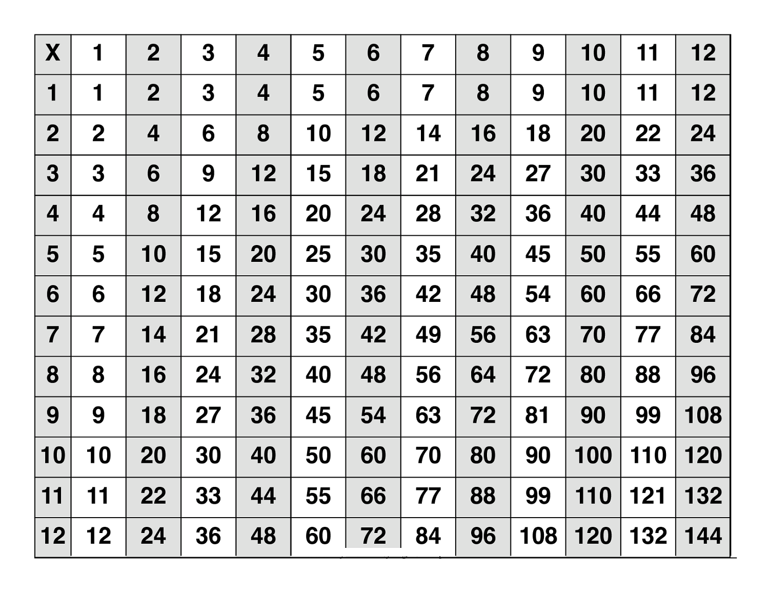 7 tables multiplication gallery periodic table images buy times tables multiplication signboard worksheet solving 7 tables multiplication image collections periodic table images ff48ec5d5e0ec2c092e76299bf773630 gamestrikefo Image collections