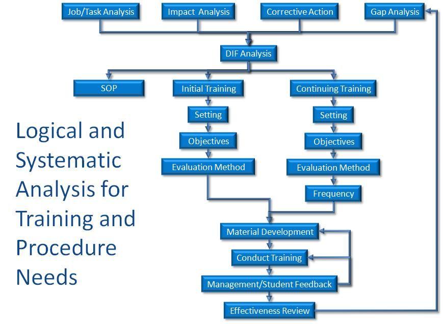 Training Needs Analysis Template Free Analysis Templates - training needs analysis template