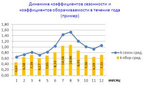график с коэффициентом сезонности и оборачиваемости складских запасов