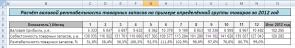 таблица прибыльность складских запасов