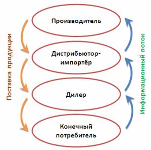 информационный поток продукции в цепи поставок от производителя до конечного потребителя
