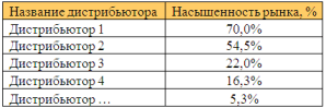 отчёт по насыщенности рынка продукцией дистрибьютора
