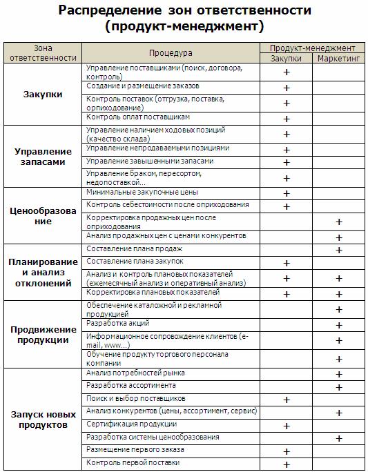 распределение зон отвественности между отделом маркетинга и отделом закупок