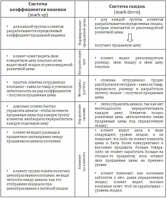 сравнение двух систем ценообразования система скидок система коэффициентов наценки