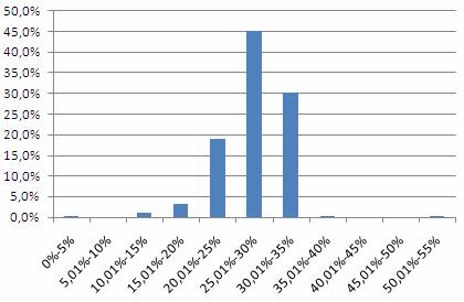 анализ продаж компании в разрезе скидок