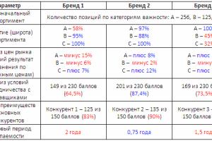 сводные данные для анализа новых направлений
