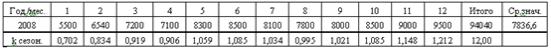 пример расчёта коэффициента сезонности