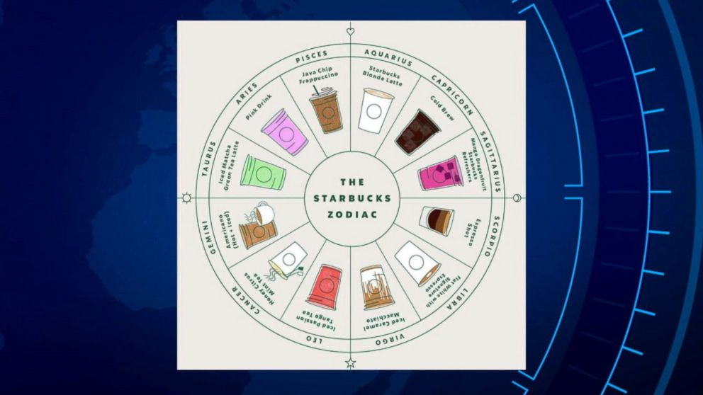 New Starbucks zodiac wheel finds the best drink for your personality
