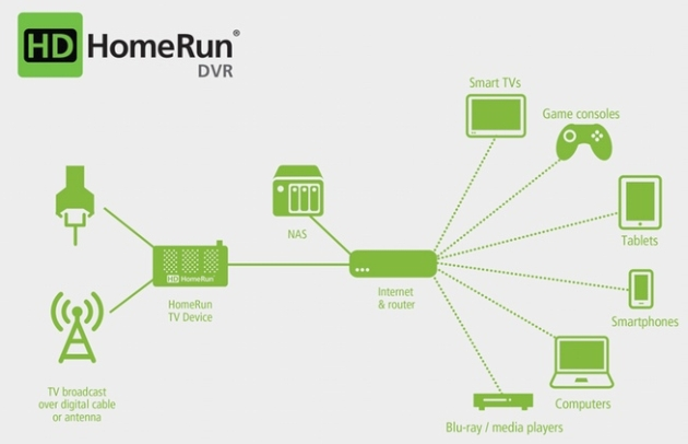 HDHomeRun is ready to make your Android TV a DVR