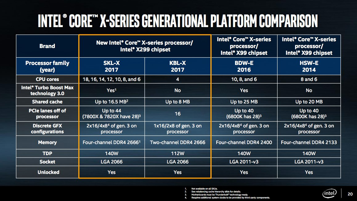 Intel\u0027s Core i9 Extreme Edition CPU is an 18-core beast