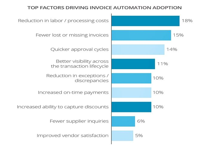 What is Invoicing Software? Analysis of Features, Types, Benefits - essential invoice elements