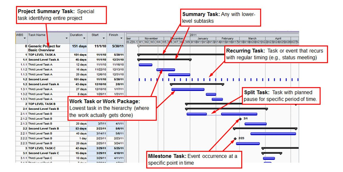 What is Gantt Chart? Learn How To Make One With Free Templates