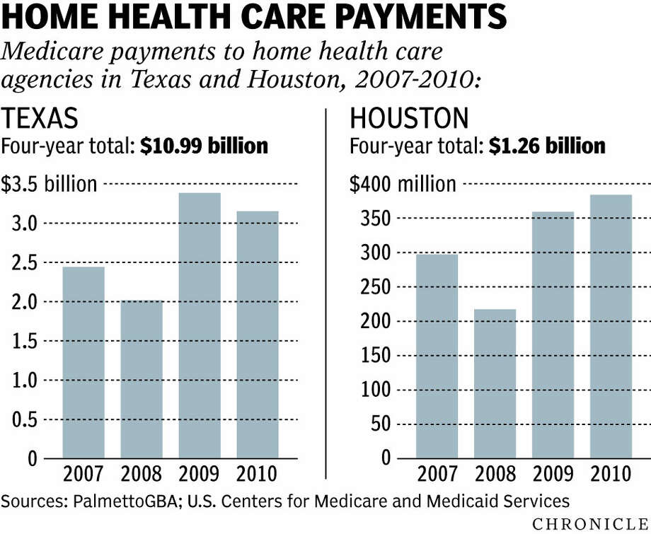 Home health care firms breaking rules, raking in Medicare dollars
