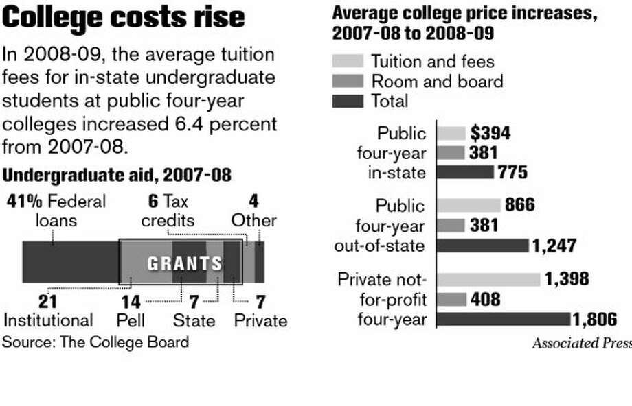 Higher tuition puts more pressure on students - SFGate - budgets for students