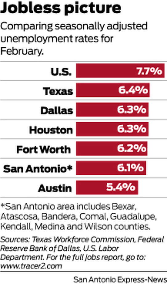 Texas top state for hiring in February - San Antonio Express-News