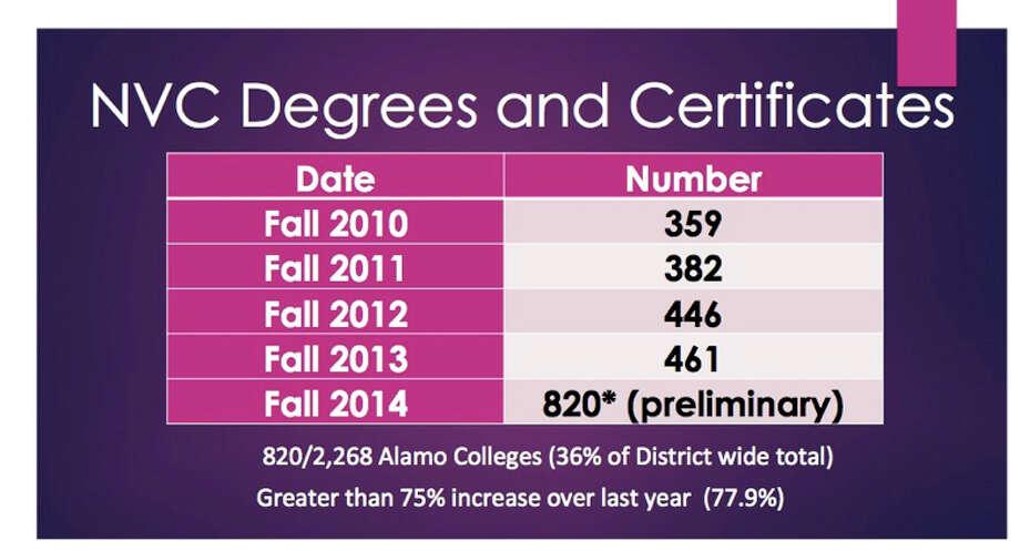 Northwest Vista ups degrees awarded - San Antonio Express-News