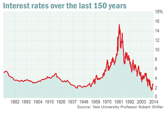 What a bond bear market really looks like - MarketWatch