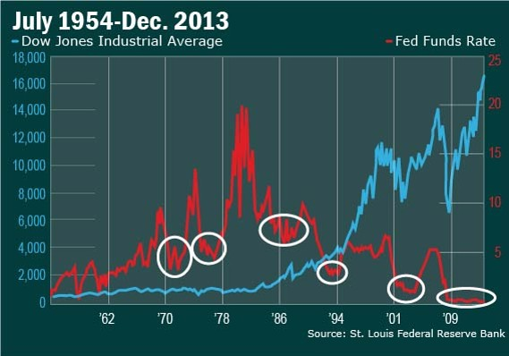 6 charts to help decide when to panic about rate hikes - MarketWatch