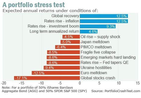 Egg Stroller On Finance Stress Test Your Retirement Portfolio Marketwatch