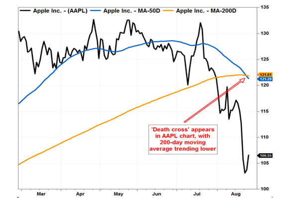 Death cross\u0027 appears in Apple\u0027s stock chart - MarketWatch