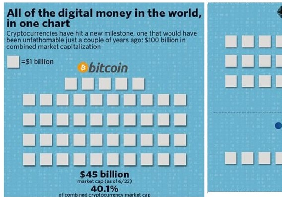 Bitcoin makes up nearly half of the $100 billion cryptocurrency