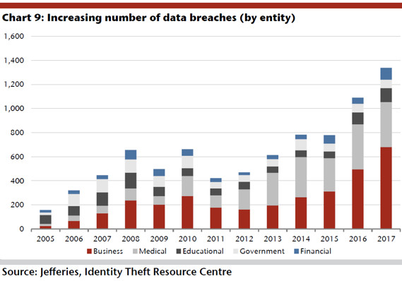 How the number of data breaches is soaring \u2014 in one chart - MarketWatch