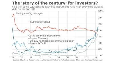 This could be the most important chart of the century for investors - MarketWatch