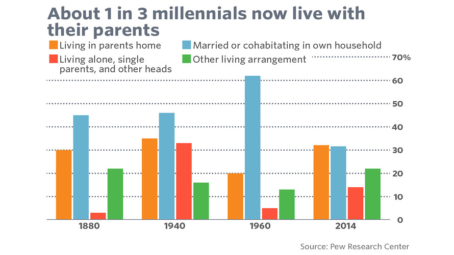 5 charts that prove that today\u0027s 30-year-olds are NOT adults