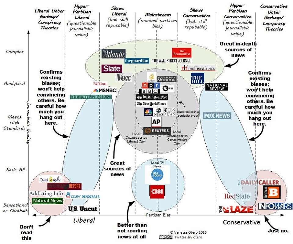 How does your favorite news source rate on the \u0027truthiness\u0027 scale