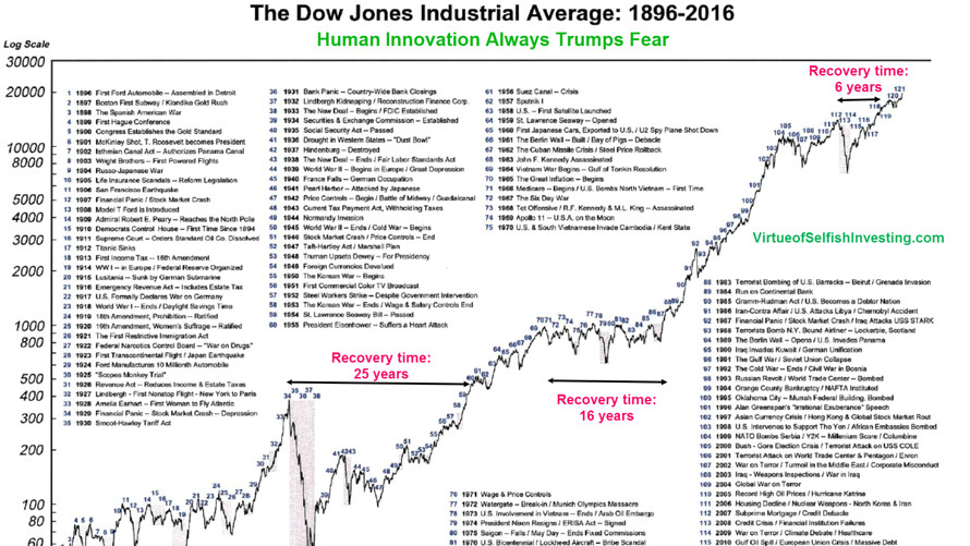 The Dow\u0027s tumultuous history, in one chart - MarketWatch