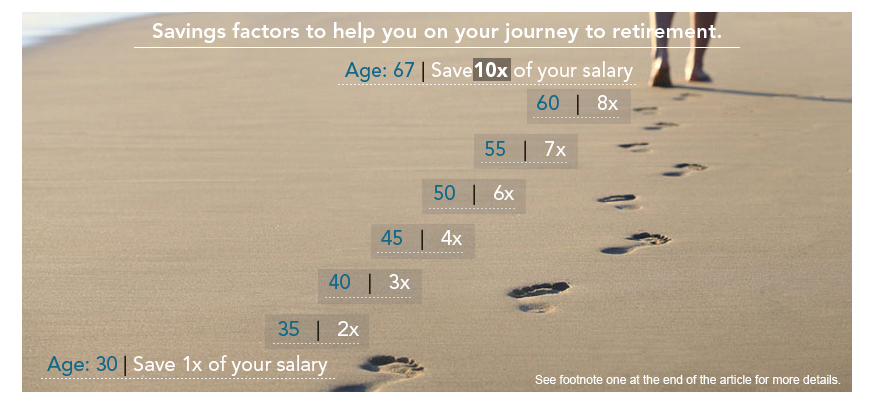 How to save twice your salary (or more) by age 35 - MarketWatch