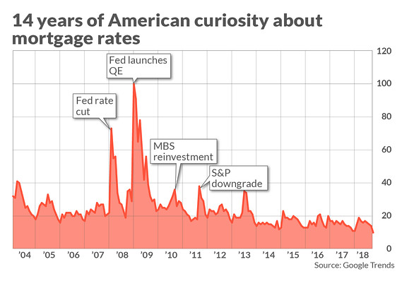 Americans\u0027 fascination with \u0027mortgage rates\u0027 a tour through