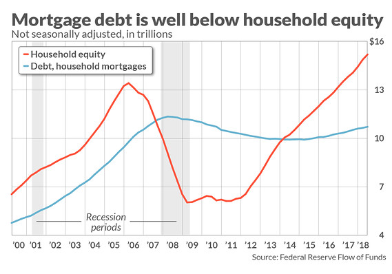 This chart shows the haves and have-nots of the housing market, and