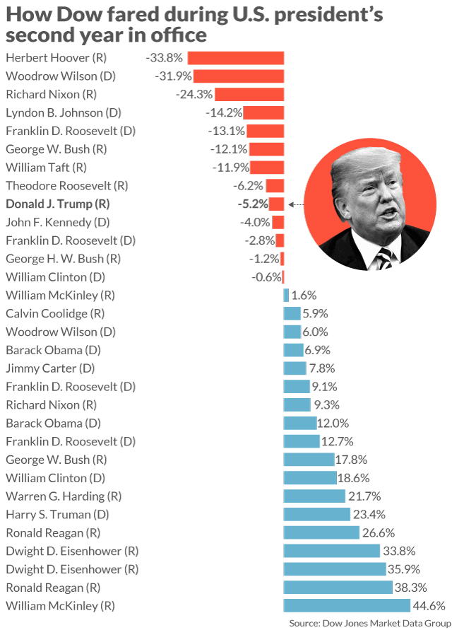 Here\u0027s President Trump\u0027s stock-market scorecard after 2 years in