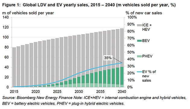 In Four Charts The Rise of Electric Vehicles
