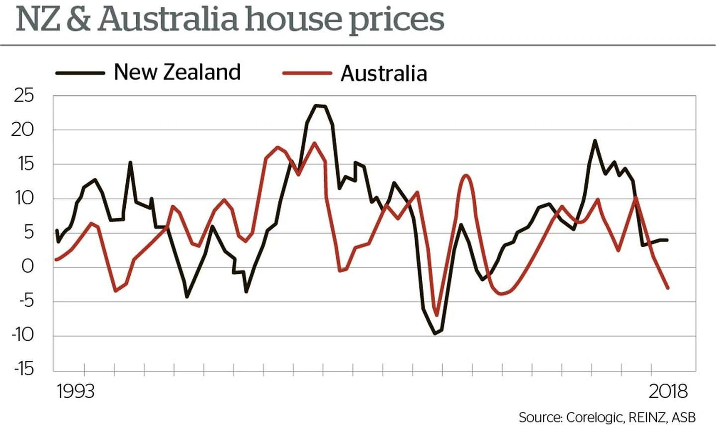 Sold House Prices Australia Sydney Housing Market Teetering On The Edge Will Auckland Follow