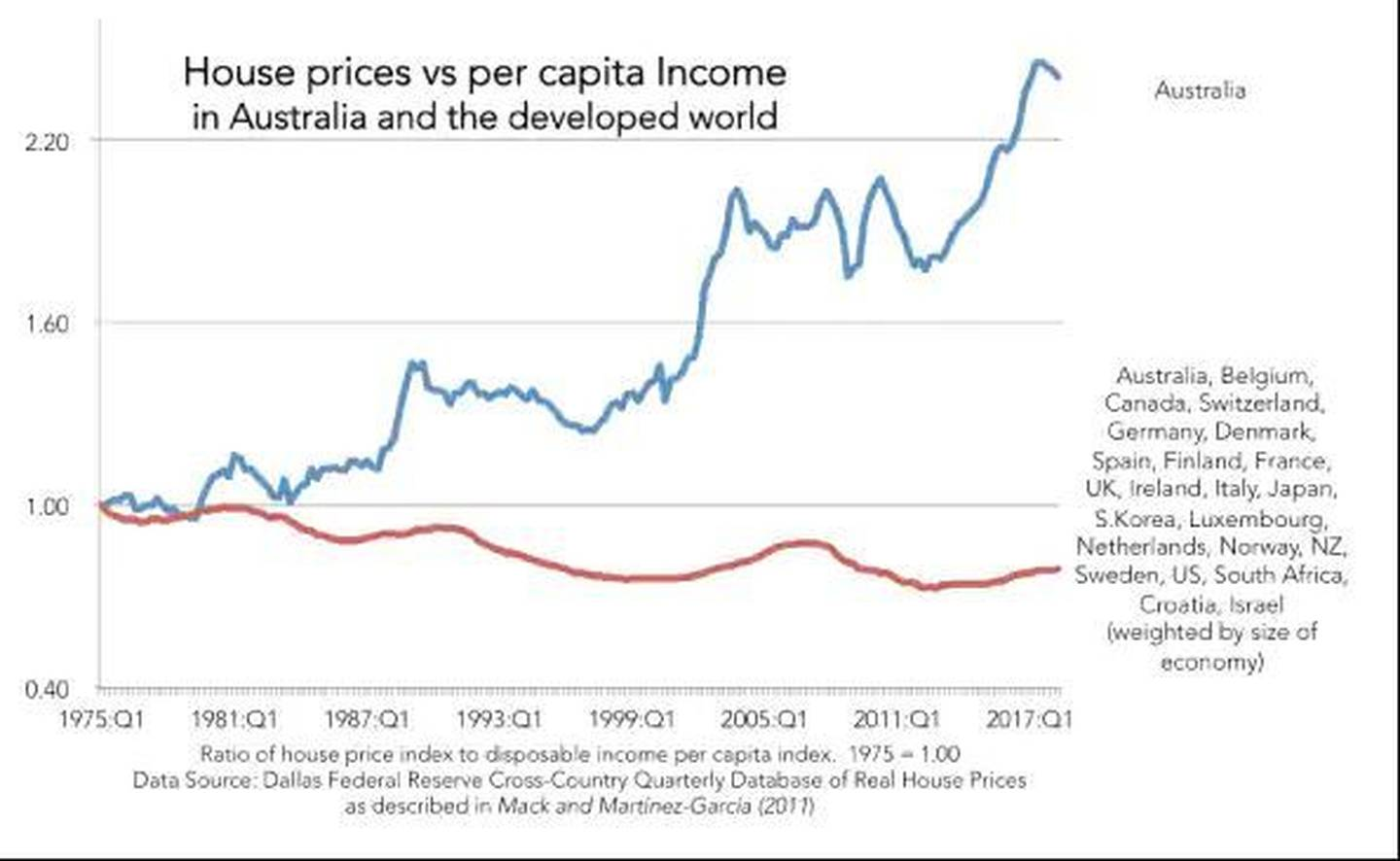 Sold House Prices Australia The Viral Graph That Shows Aussie House Price Danger All Things