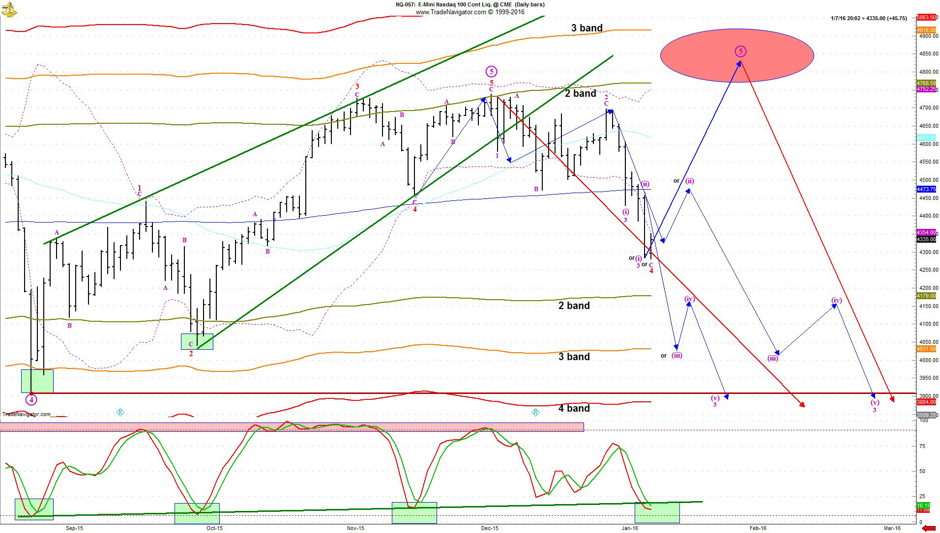 Dow Futures Daily Chart Is The Stock Market Headed For A
