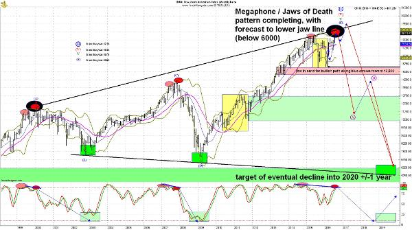 A Stock Market Crash Is Coming, These Ominous Technical Signs Reveal