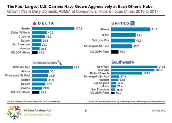 American, Delta (DAL), and United Are All Being Boosted by Something
