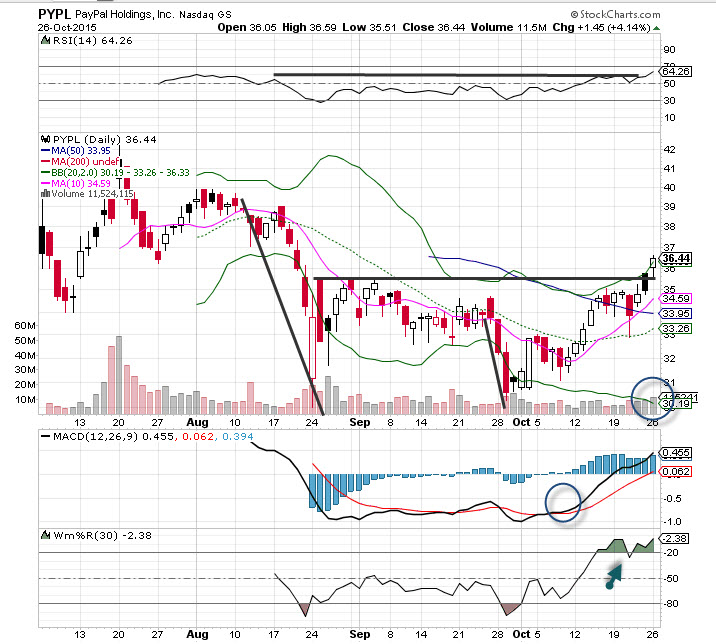 PayPal (PYPL) Stock Is the \u0027Chart of the Day\u0027 - TheStreet