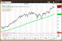 Lower Interest Rates Hurt Financial Sector ETF, Help REITs