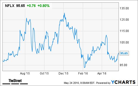netflix stock price in 2012