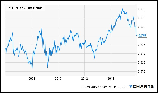 Transports Offer Ominous Stock Market Warning for 2016 IYT DIA