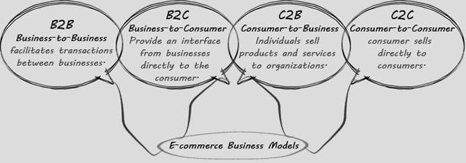 consumer goods diagram